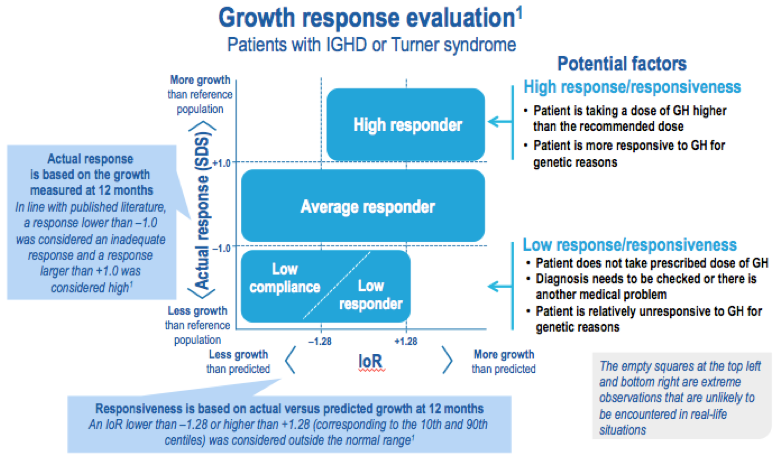 Growth Response evaluation